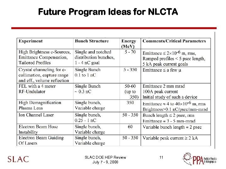 Future Program Ideas for NLCTA SLAC DOE HEP Review July 7 - 9, 2008
