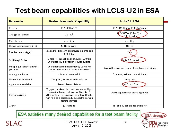 Test beam capabilities with LCLS-U 2 in ESA Parameter Desired Parameter Capability LCLS 2