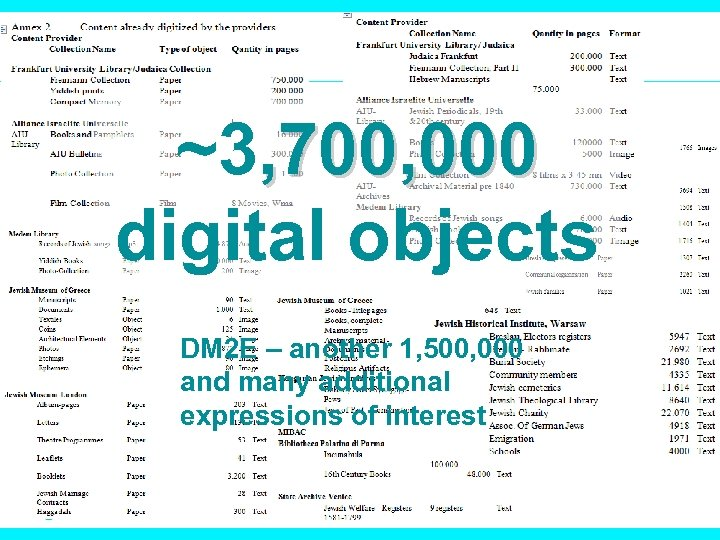 ~3, 700, 000 digital objects DM 2 E – another 1, 500, 000 and