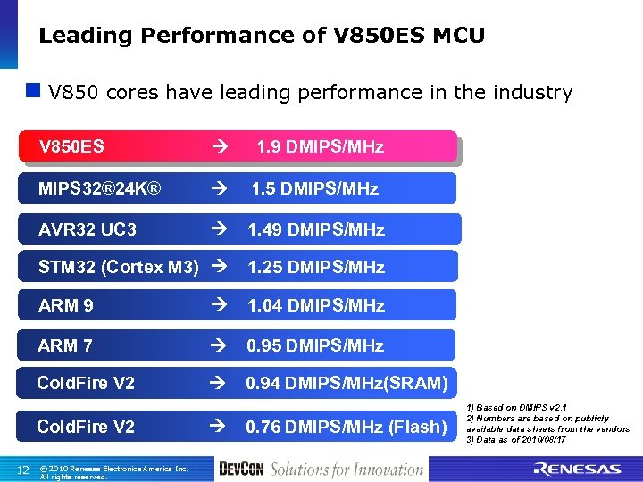 Leading Performance of V 850 ES MCU n V 850 cores have leading performance