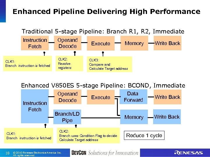 Enhanced Pipeline Delivering High Performance Traditional 5 -stage Pipeline: Branch R 1, R 2,