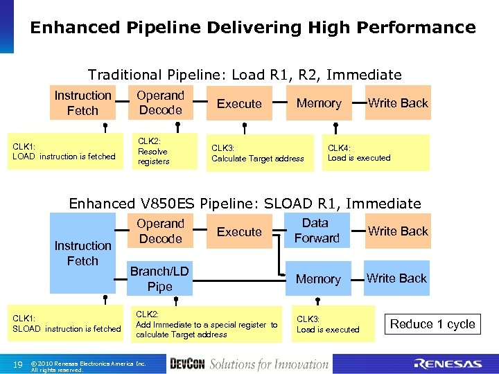 Enhanced Pipeline Delivering High Performance Traditional Pipeline: Load R 1, R 2, Immediate Instruction