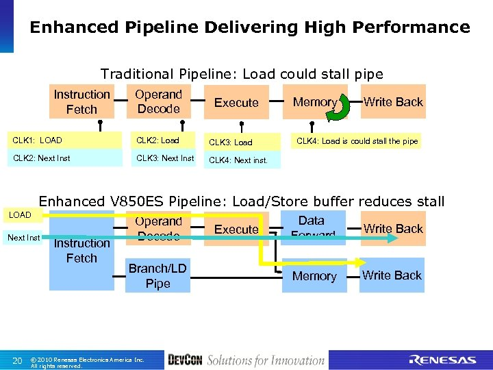 Enhanced Pipeline Delivering High Performance Traditional Pipeline: Load could stall pipe Instruction Fetch Operand