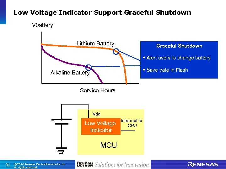 Low Voltage Indicator Support Graceful Shutdown Vbattery Lithium Battery Graceful Shutdown § Alert users