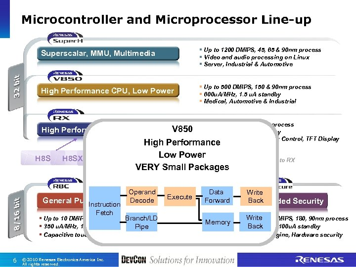 Microcontroller and Microprocessor Line-up Superscalar, MMU, Multimedia § Up to 1200 DMIPS, 45, 65