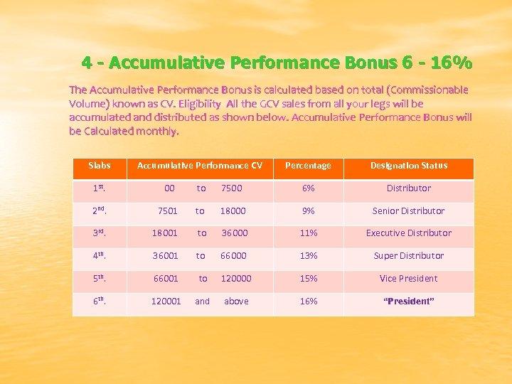 4 - Accumulative Performance Bonus 6 - 16% The Accumulative Performance Bonus is calculated