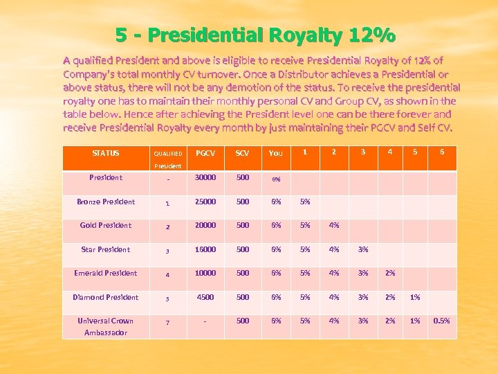 5 - Presidential Royalty 12% A qualified President and above is eligible to receive