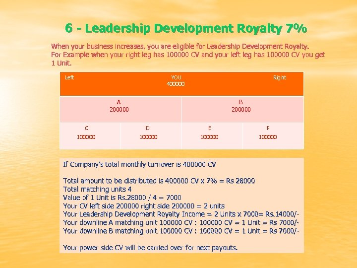 6 - Leadership Development Royalty 7% When your business increases, you are eligible for