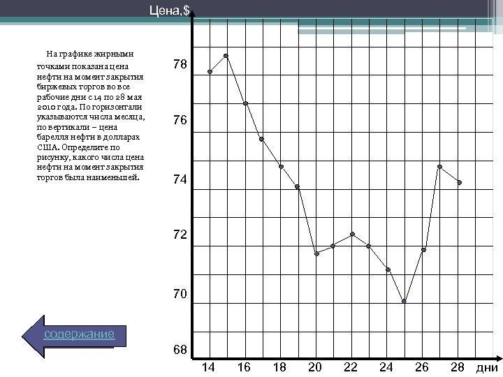 Цена, $ На графике жирными точками показана цена нефти на момент закрытия биржевых торгов