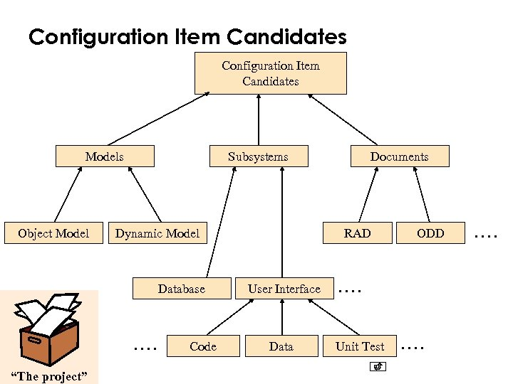 "Configuration Item Candidates Models Object Model Subsystems Dynamic Model Database . . ""The project"""