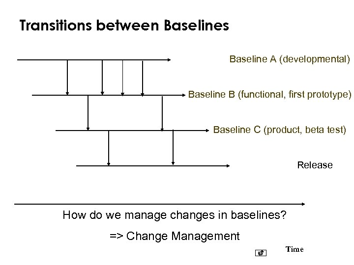Transitions between Baselines Baseline A (developmental) Baseline B (functional, first prototype) Baseline C (product,