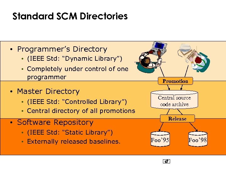 """Standard SCM Directories • Programmer's Directory • (IEEE Std: """"Dynamic Library"""") • Completely under"""
