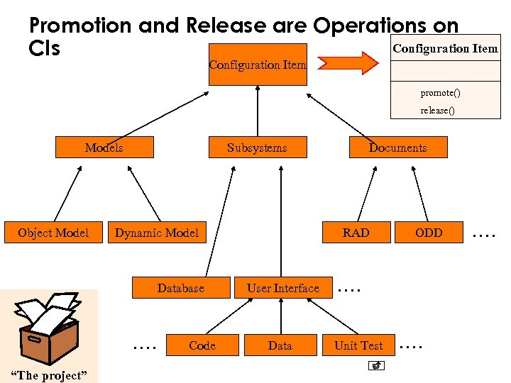Promotion and Release are Operations on Configuration Item CIs Configuration Item promote() release() Models