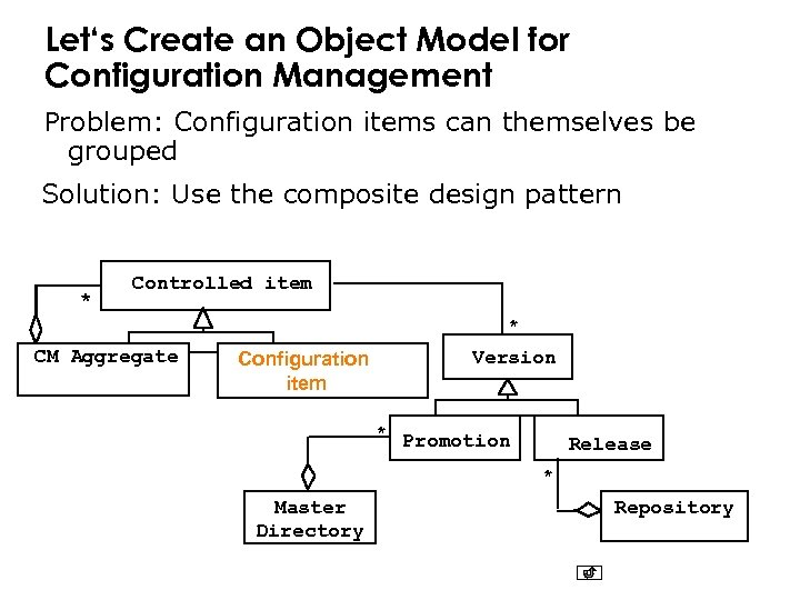 Let's Create an Object Model for Configuration Management Problem: Configuration items can themselves be