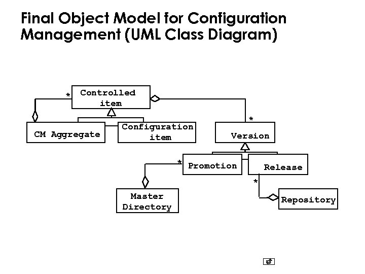Final Object Model for Configuration Management (UML Class Diagram) * Controlled item CM Aggregate