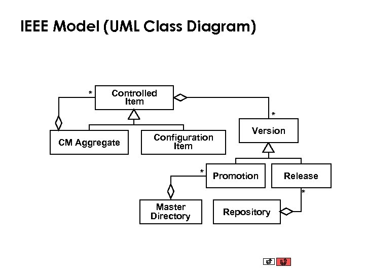 IEEE Model (UML Class Diagram) * Controlled Item * CM Aggregate Configuration Item *