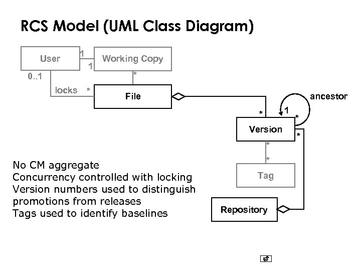 RCS Model (UML Class Diagram) User 1 1 0. . 1 locks * Working