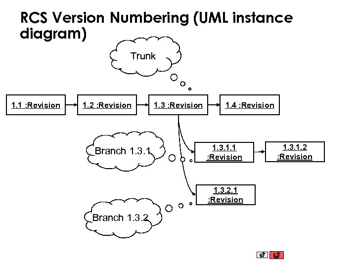 RCS Version Numbering (UML instance diagram) Trunk 1. 1 : Revision 1. 2 :