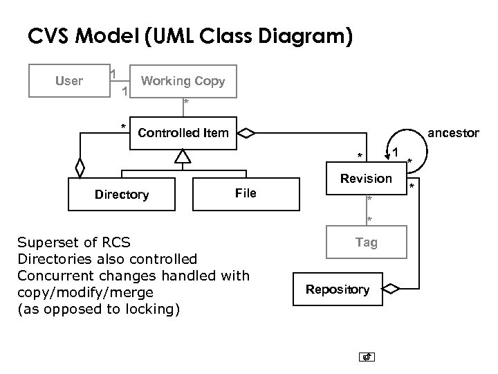 CVS Model (UML Class Diagram) User 1 1 Working Copy * * Controlled Item