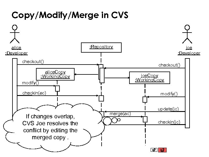 Copy/Modify/Merge in CVS : Repository alice : Developer checkout() alice. Copy : Working. Copy
