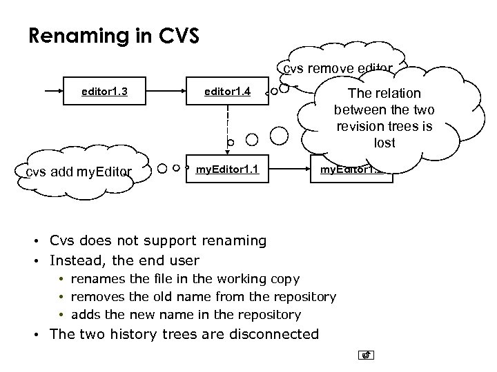 Renaming in CVS cvs remove editor 1. 3 cvs add my. Editor editor 1.