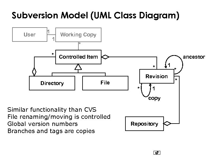Subversion Model (UML Class Diagram) User 1 1 Working Copy * * Controlled Item