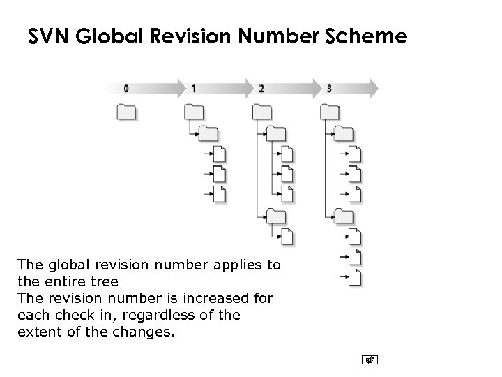 SVN Global Revision Number Scheme The global revision number applies to the entire tree