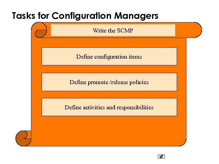 Tasks for Configuration Managers Write the SCMP Define configuration items Define promote /release policies