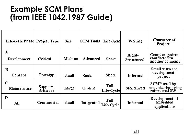 Example SCM Plans (from IEEE 1042. 1987 Guide) Life-cycle Phase Project Type Size SCM