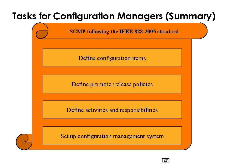 Tasks for Configuration Managers (Summary) SCMP following the IEEE 828 -2005 standard Define configuration
