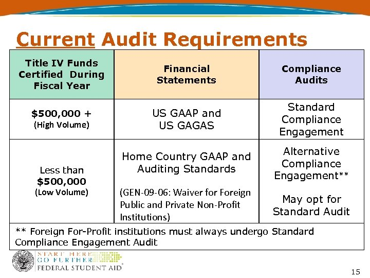 Current Audit Requirements Title IV Funds Certified During Fiscal Year Financial Statements Compliance Audits