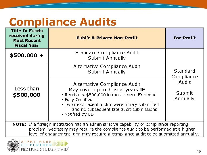Compliance Audits Title IV Funds received during Most Recent Fiscal Year Public & Private