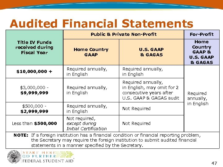 Audited Financial Statements Public & Private Non-Profit Title IV Funds received during Fiscal Year