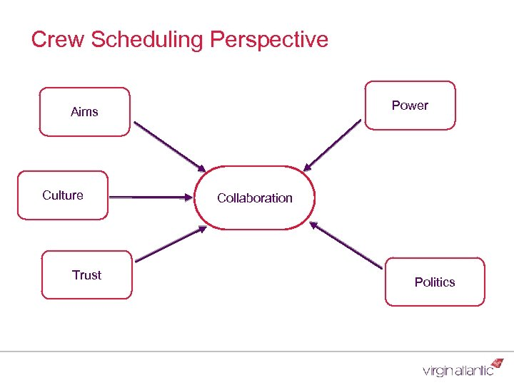 Crew Scheduling Perspective Power Aims Culture Trust Collaboration Politics