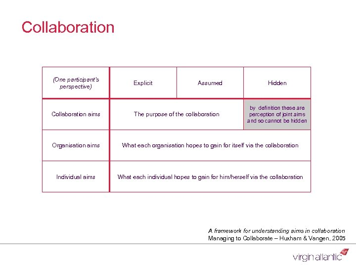 Collaboration (One participant's perspective) Explicit Collaboration aims The purpose of the collaboration Assumed Hidden