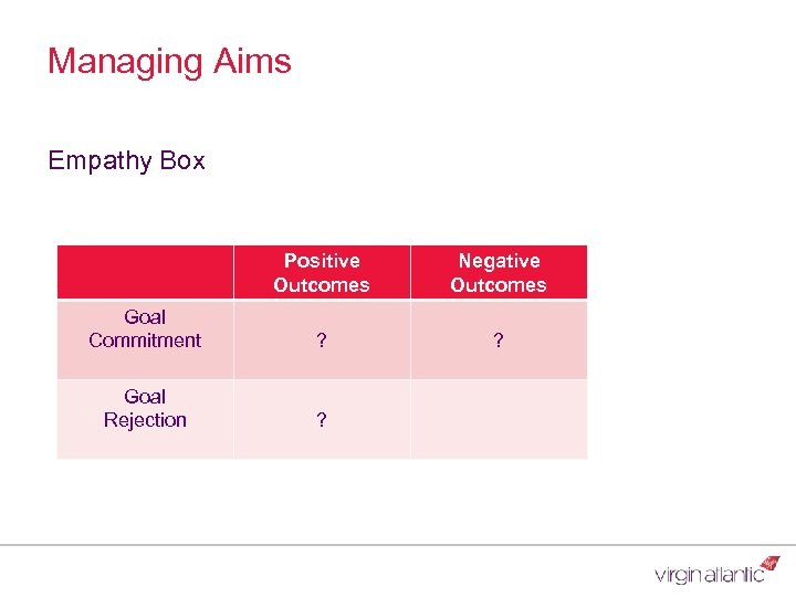 Managing Aims Empathy Box Positive Outcomes Negative Outcomes Goal Commitment ? ? Goal Rejection