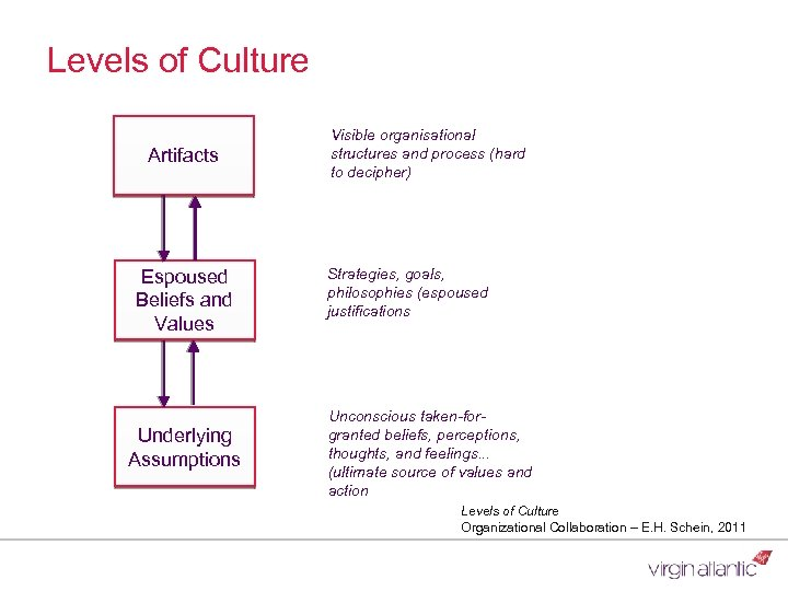 Levels of Culture Artifacts Espoused Beliefs and Values Underlying Assumptions Visible organisational structures and
