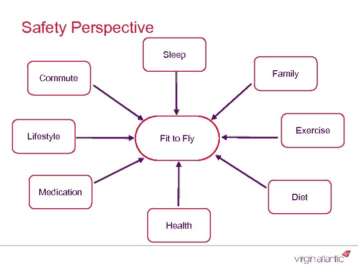 Safety Perspective Sleep Family Commute Lifestyle Fit to Fly Medication Exercise Diet Health
