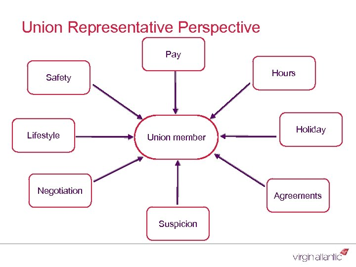 Union Representative Perspective Pay Hours Safety Lifestyle Union member Negotiation Holiday Agreements Suspicion
