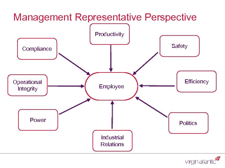 Management Representative Perspective Productivity Safety Compliance Operational Integrity Employee Power Efficiency Politics Industrial Relations