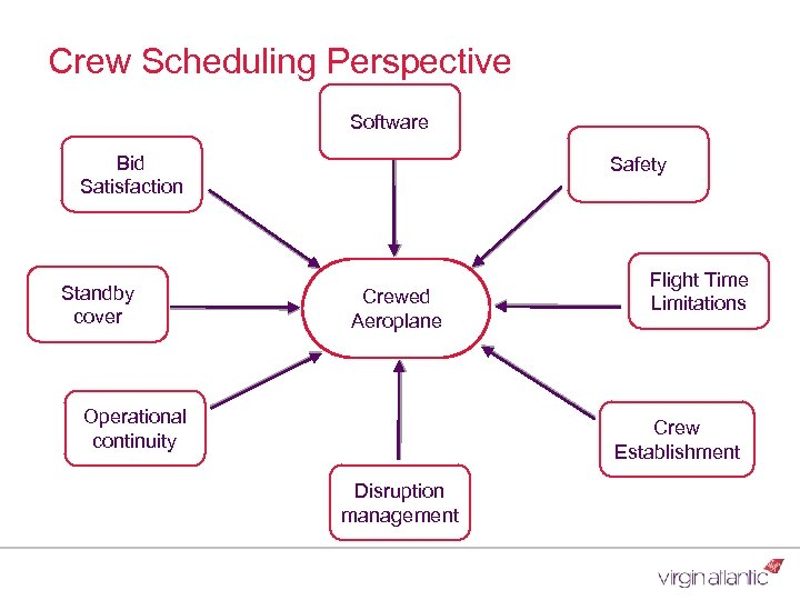 Crew Scheduling Perspective Software Bid Satisfaction Standby cover Safety Crewed Aeroplane Operational continuity Flight