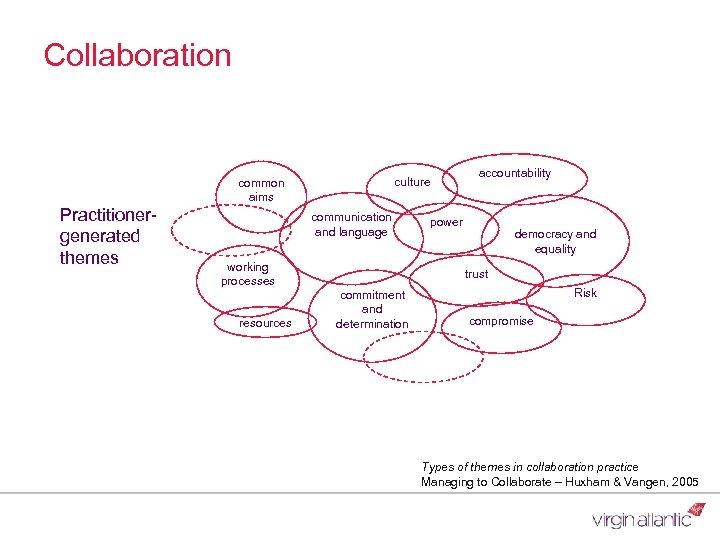 Collaboration culture common aims Practitionergenerated themes communication and language working processes resources accountability power