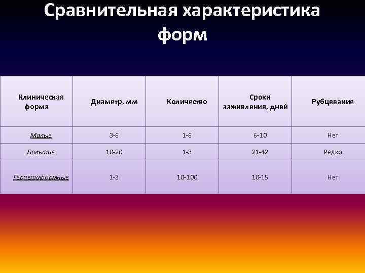Сравнительная характеристика форм Клиническая форма Диаметр, мм Количество Сроки заживления, дней Малые 3 -6