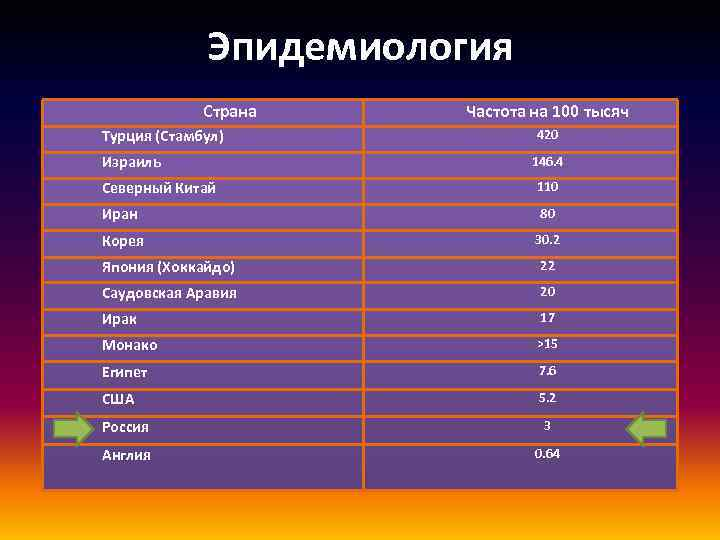 Эпидемиология Страна Турция (Стамбул) Израиль Частота на 100 тысяч 420 146. 4 Северный Китай