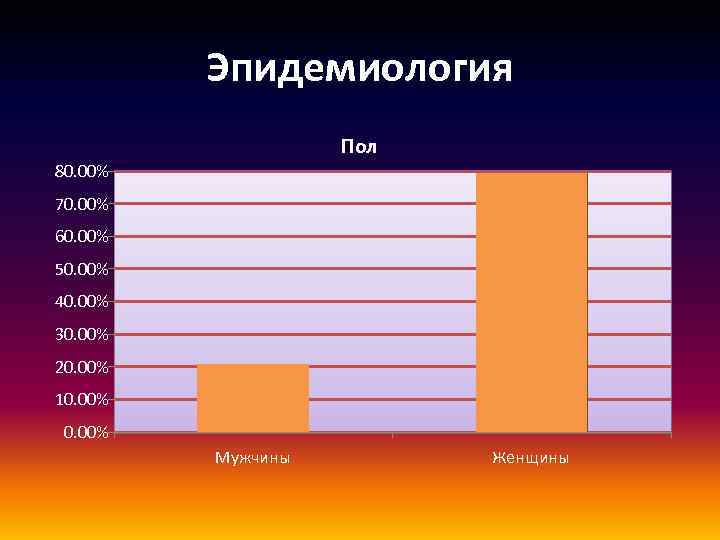 Эпидемиология Пол 80. 00% 70. 00% 60. 00% 50. 00% 40. 00% 30. 00%