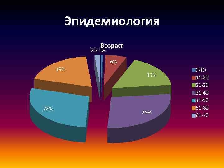 Эпидемиология Возраст 2% 1% 6% 19% 28% 17% 28% 0 -10 11 -20 21