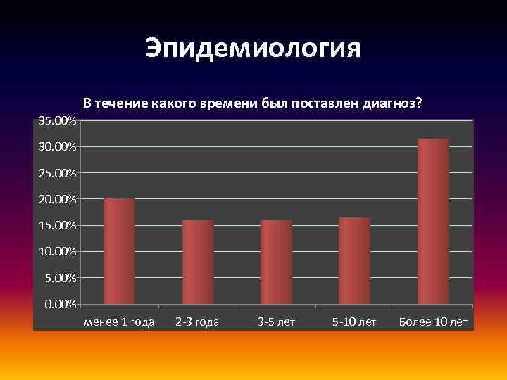 Эпидемиология В течение какого времени был поставлен диагноз? 35. 00% 30. 00% 25. 00%