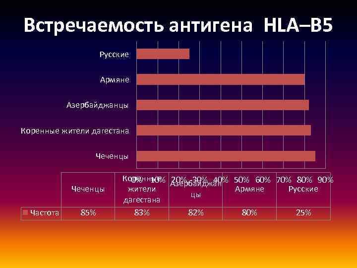 Встречаемость антигена HLA–B 5 Русские Армяне Азербайджанцы Коренные жители дагестана Чеченцы Частота 85% Коренные