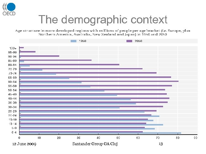 The demographic context 12 June 2009 Santander Group GA Cluj 13