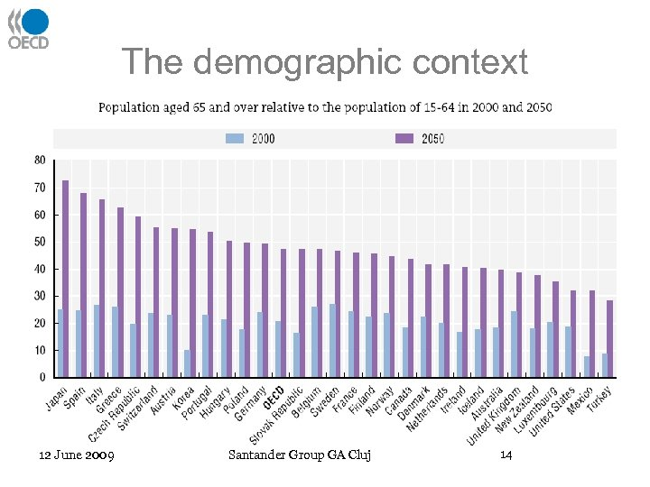 The demographic context 12 June 2009 Santander Group GA Cluj 14